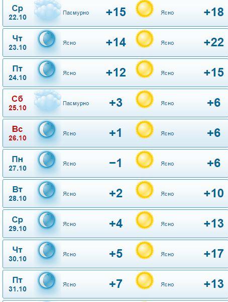 Подробный почасовой прогноз погоды в усолье июнь 2018