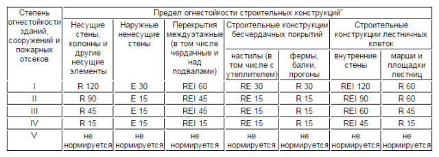 Таблица из ФЗ