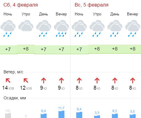 Погода в Геленджике