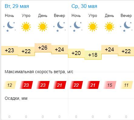 Прогноз погоды 29 - 30 мая