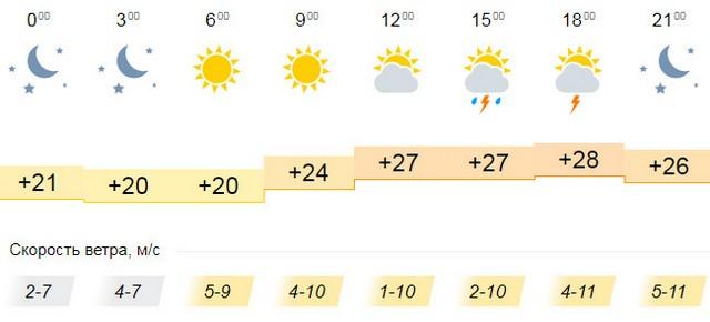 Прогноз погоды 25 июня