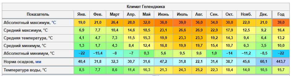 Климат Геленджика