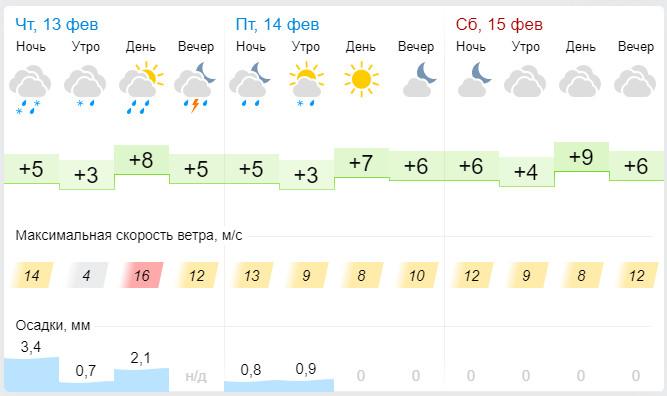Погода в Геленджик 13, 14 и 15 февраля