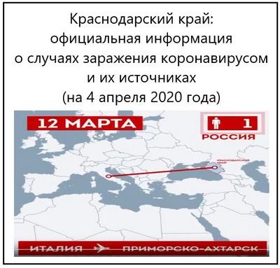 Краснодарский край, официальная информация о случаях заражения коронавирусом и их источниках (на 4 апреля 2020 года)
