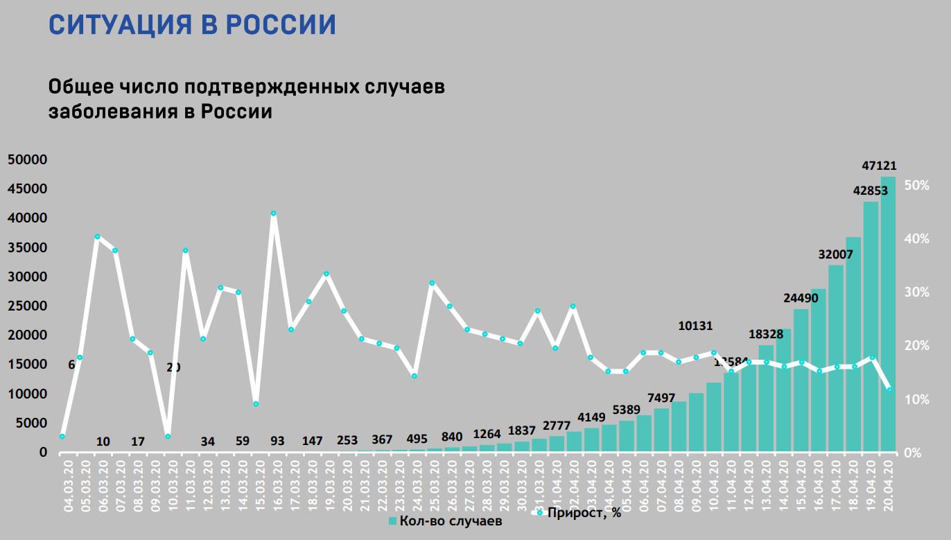 Россия 20 апреля 1