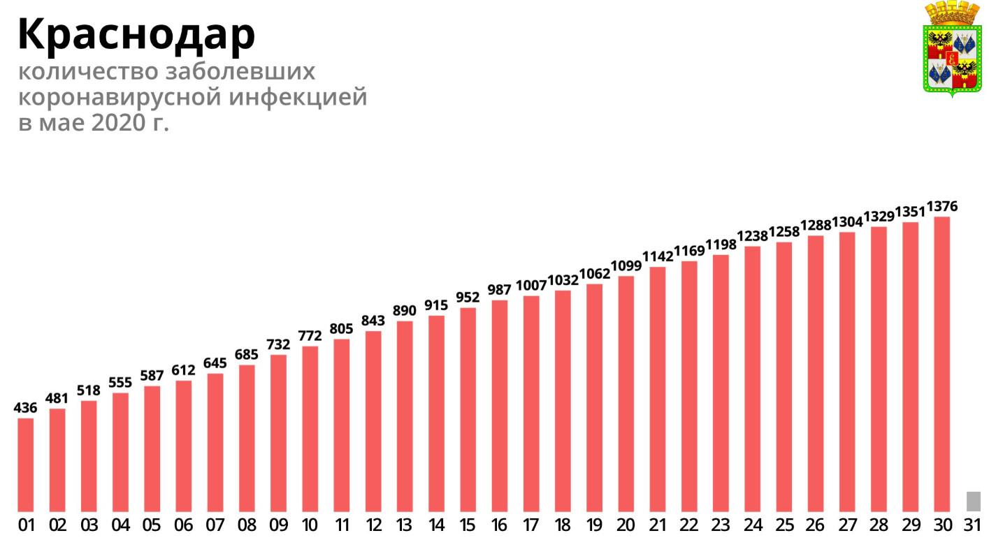 Краснодар по 30 мая 2020 года