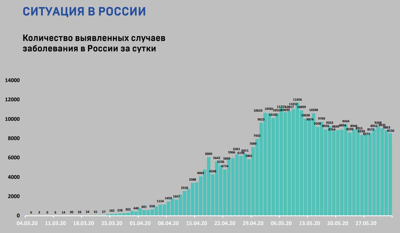 Россия 3 июня 1