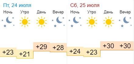 Прогноз погоды 24 и 25 июля 2020 года