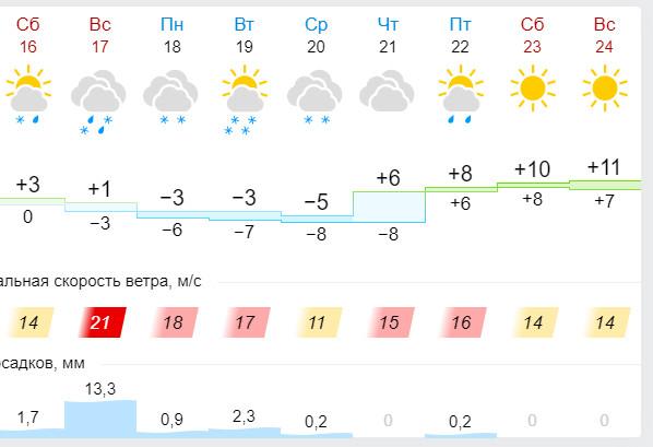 Погода с 16 января
