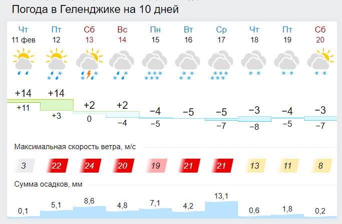 Погода в геленджике с 12 февраля