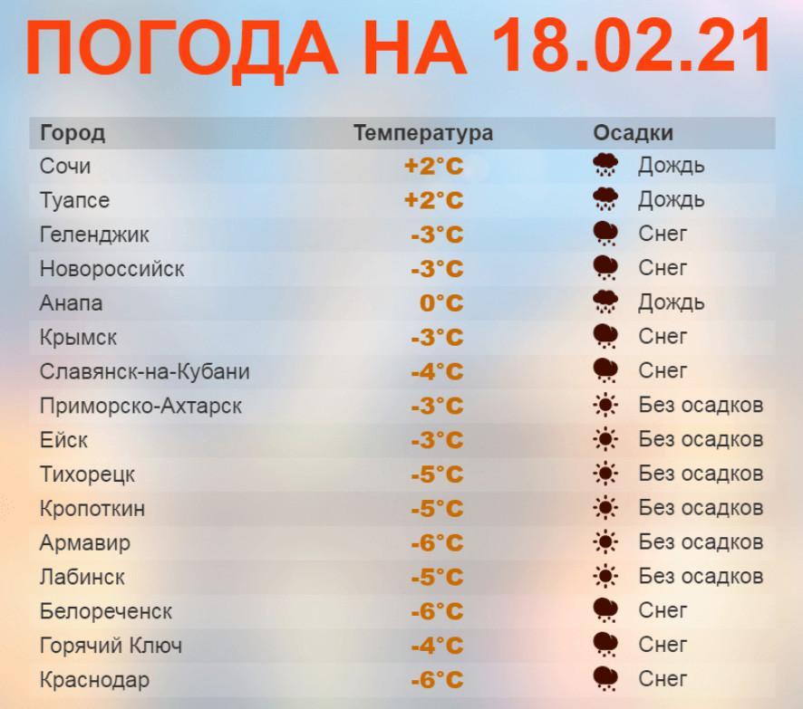 Погода 18 февраля